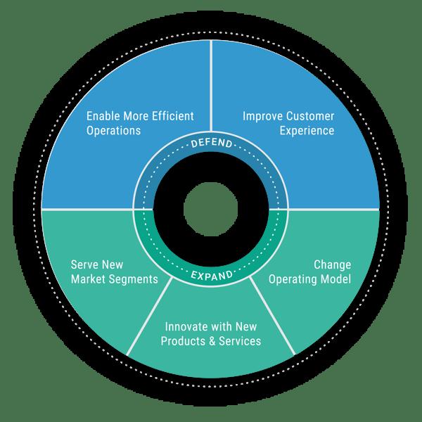 Digital Transformation Opportunities