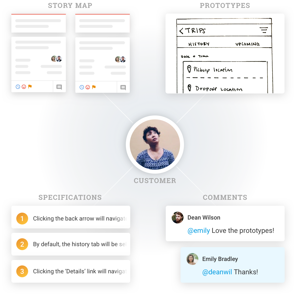 product management sotware - shared-understanding